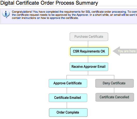 namecheap-digital-certificate-order-process-summary