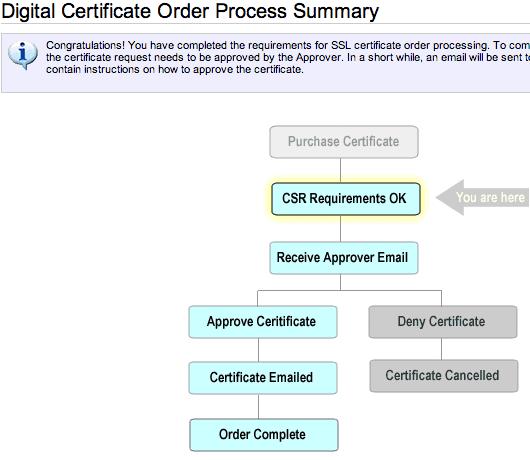 namecheap-digital-certificate-order-process-summary