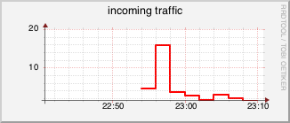rrdtool_incoming_traffic